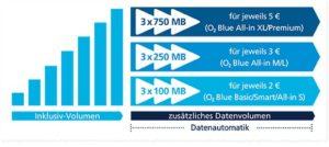 o2 Datenautomatik deaktivieren - so einfach geht's