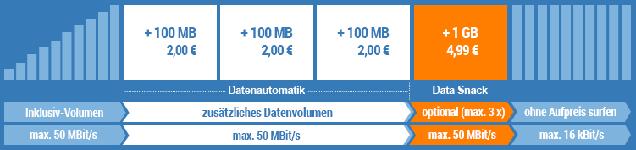 simply Datenautomatik deaktivieren / abschalten