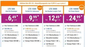 simplytel Aktion bis 09.10.17: Anschlusspreis nur 9,99 € statt 14,99 €