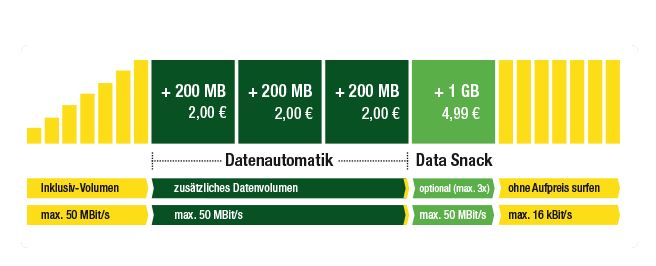 datenautomatik rechenbeispiel / Kostenübersicht