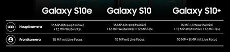 Samsung Galaxy S10 Kameras im Vergleich